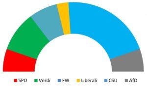 Distribuzione dei seggi nel nuovo parlamento bavarese (elaborazione grafica di italiani.net)